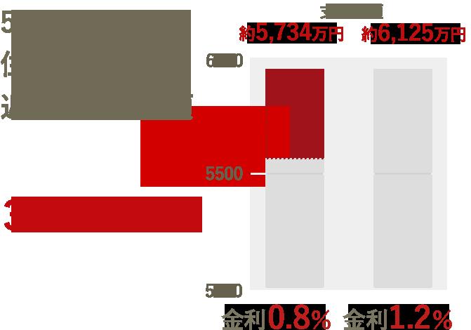 5,000万円の住宅ローン返済の支払総額 391万円もの差!