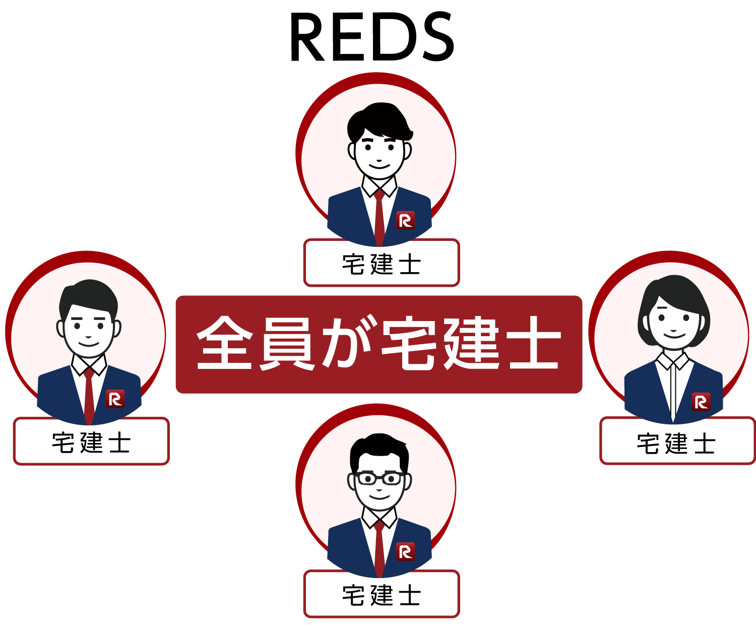 REDSは全員が宅建士