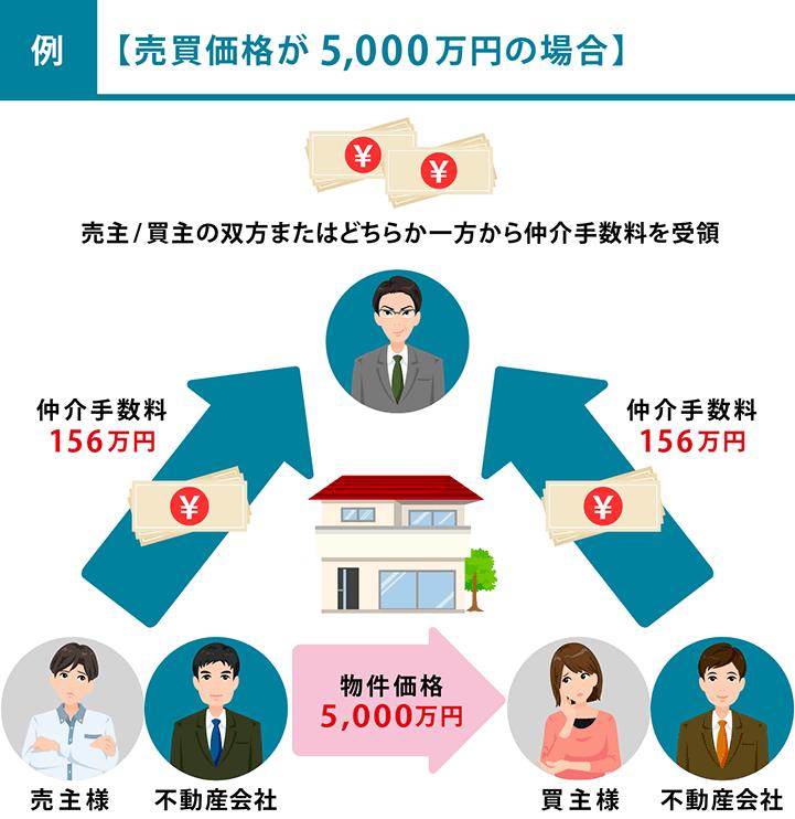 物件価格が5,000万円の場合