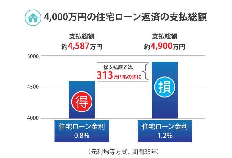 4000万円の住宅ローン返済の支払総額