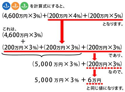 仲介手数料速算式の解説