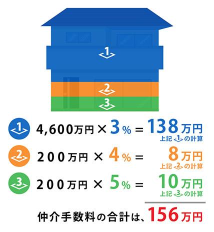 仲介手数料の計算例