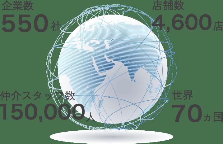 Leading REは世界70か国、加入企業数550社・4,600店舗の不動産市場をリードする住宅仲介業者のグループ事業体