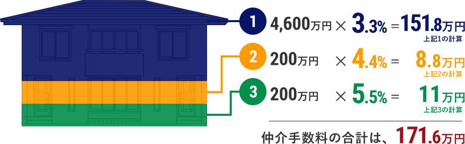 例:5,000万円の場合の仲介手数料の計算は...