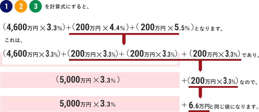 仲介手数料は「3%+6万円」ってよく聞くけど、それはなぜ?