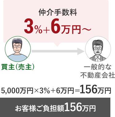 一般的な不動産会社の場合お客様ご負担額156万円