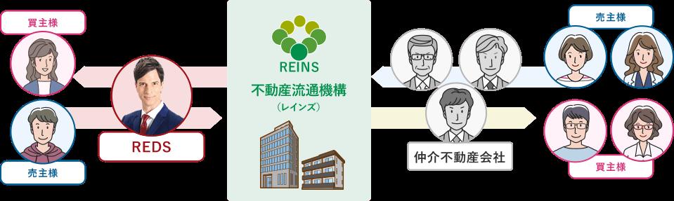 物件を売るときも買うときも不動産の仲介取引では、不動産業者専用情報システムのレインズを中心に行われています。