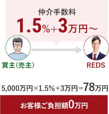 REDSの場合お客様ご負担額0円