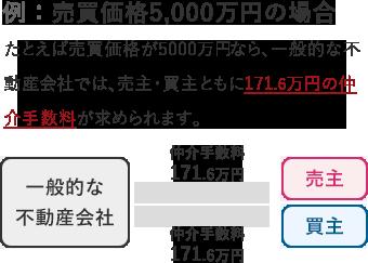 例:売買価格5,000万円の場合