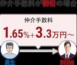 仲介手数料が割引の場合 仲介手数料1.5%+3万円〜