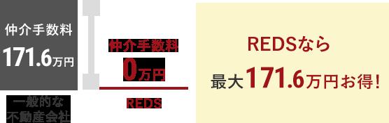 REDSなら最大156万円お得!