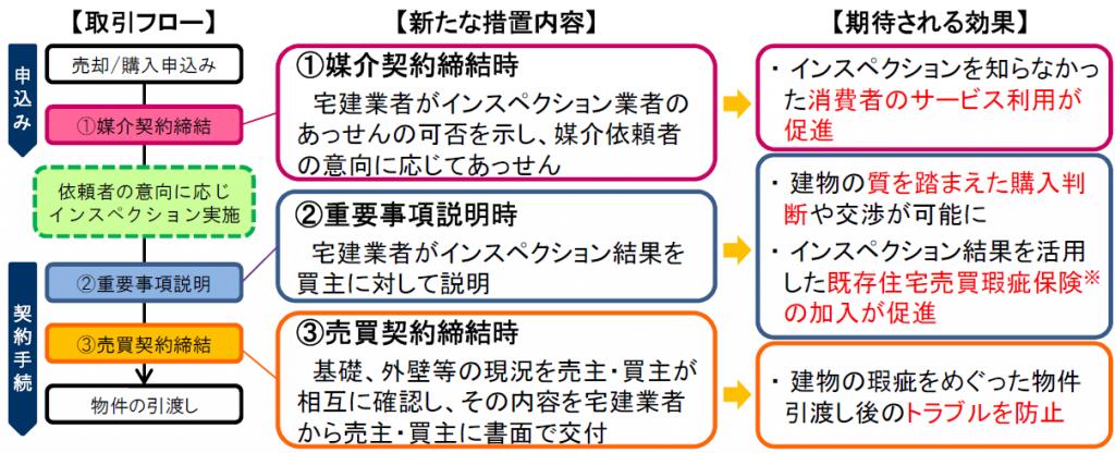 図1・宅建業法の改正内容(概要)