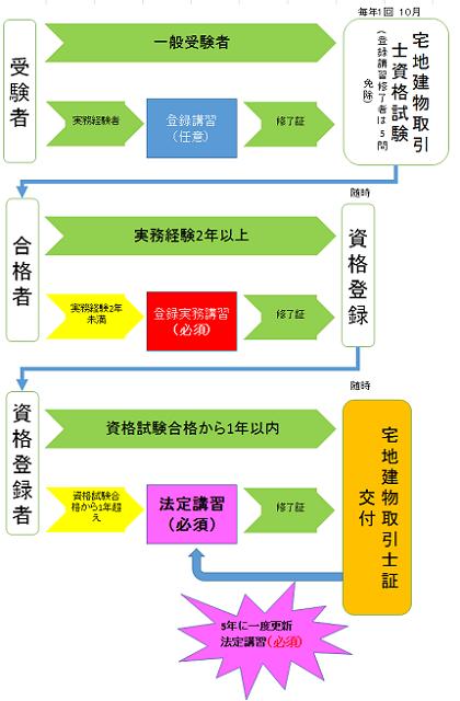 宅建法定講習_図1
