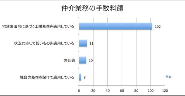 仲介手数料の実態に関するアンケート結果グラフ