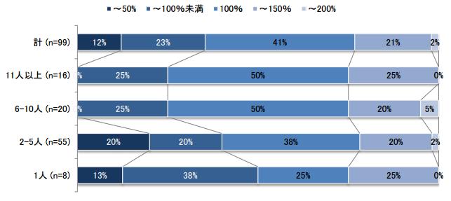 従業員規模別 賃貸仲介手数料率