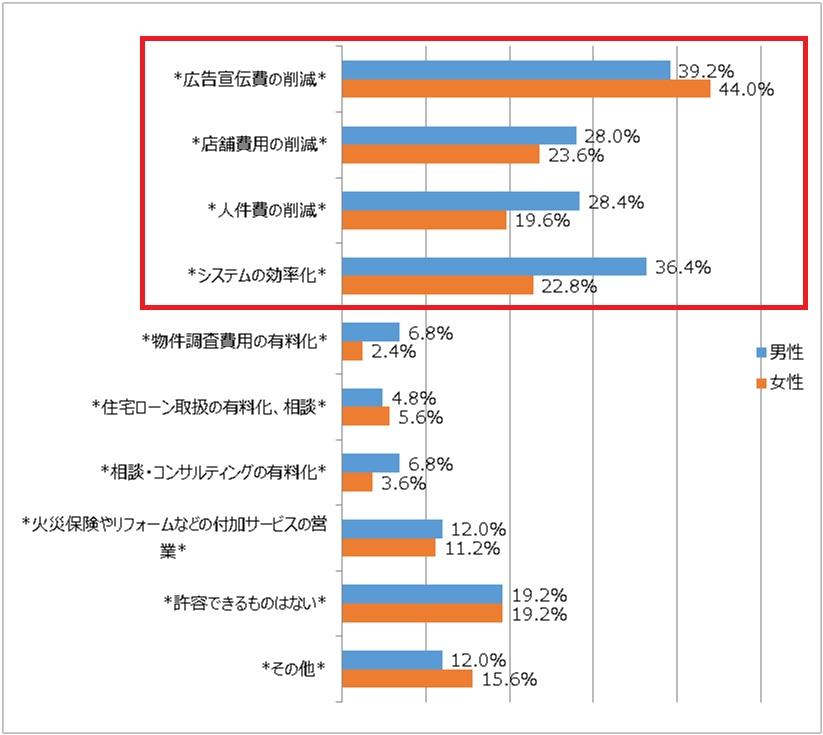 仲介手数料が半額や無料にする施策についてのアンケート結果を表すグラフ