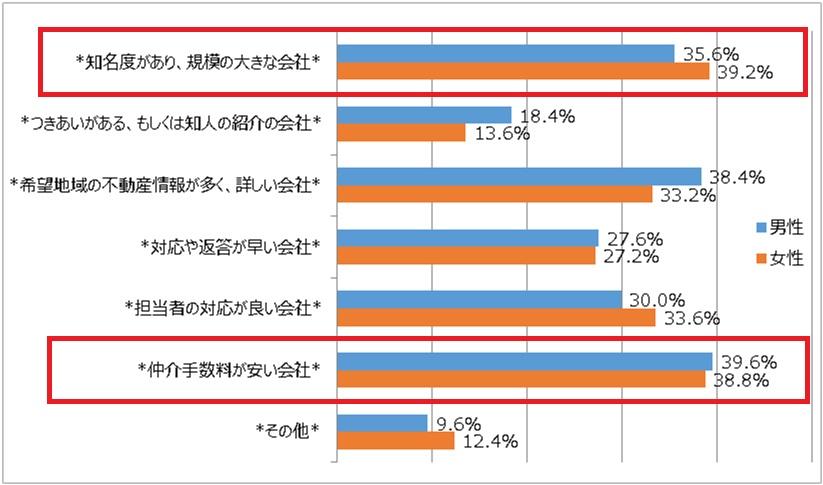 不動産会社を選ぶポイントについてのアンケート結果を表すグラフ