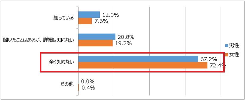 仲介手数料の上限についてのアンケート結果を表すグラフ