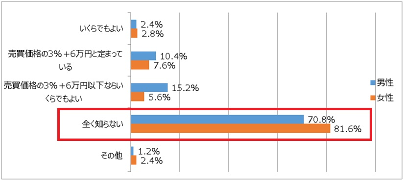 仲介手数料の金額についてのアンケート結果を表すグラフ