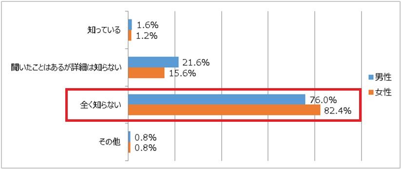 仲介手数料が半額や無料になる会社についてのアンケート結果を表すグラフ