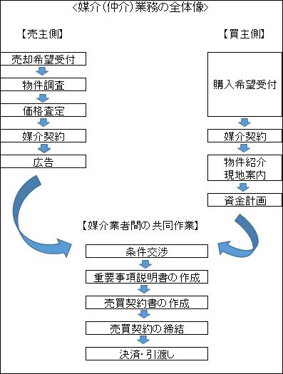 仲介手数料のモトを取ろうー不動産会社を徹底活用する方法_図01