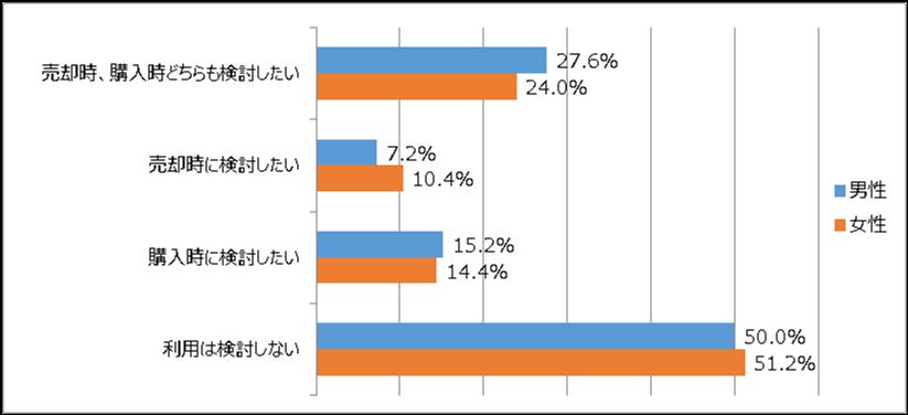 仲介手数料半額・無料の会社の利用意向についてのアンケート結果グラフ