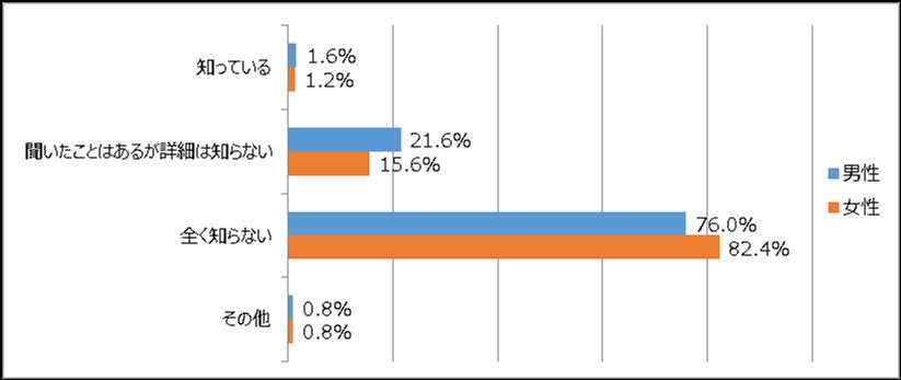 仲介手数料が半額や無料になる会社についてのアンケート結果グラフ
