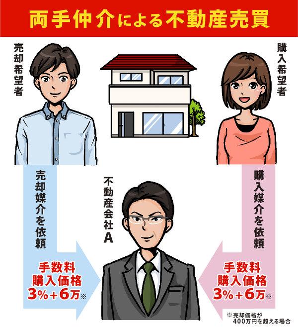 図1・両手仲介による不動産取引_02