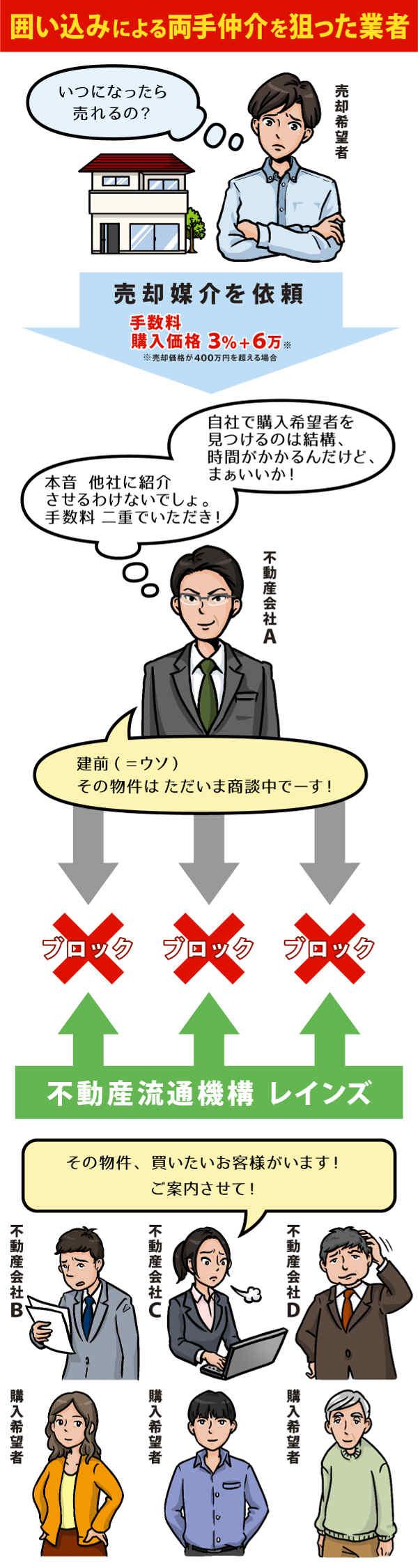 図2・両手仲介と囲い込み_02