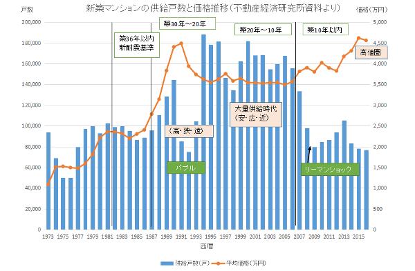 新築マンションの供給戸数と平均価格の推移