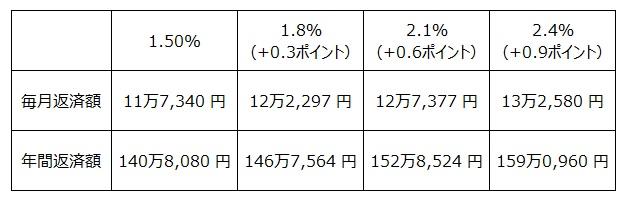 全期間固定金利 返済額の比較0