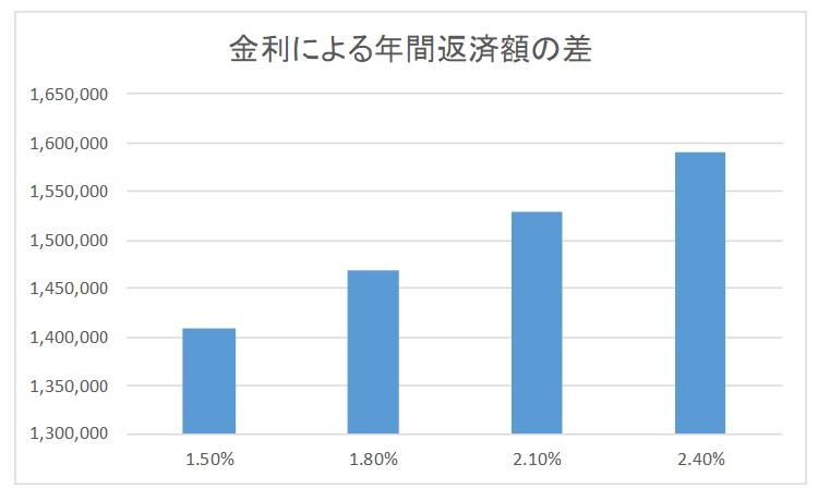 金利による年間返済額の差
