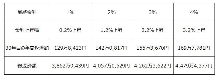 金利0.8%から金利が上昇した場合のシミュレーション4パターン1
