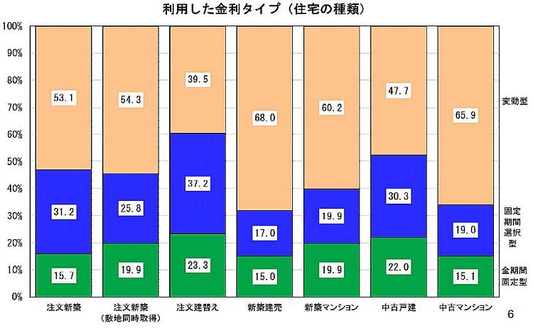 金利タイプグラフ