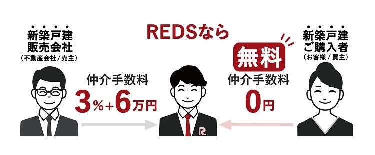 REDSなら