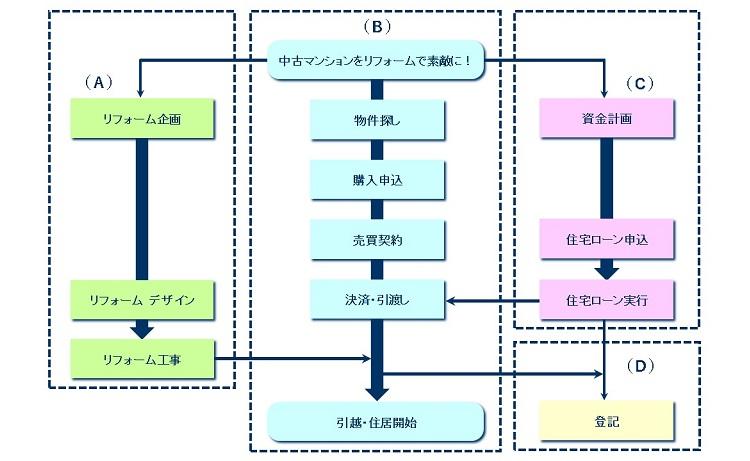 図1物件購入プロセス