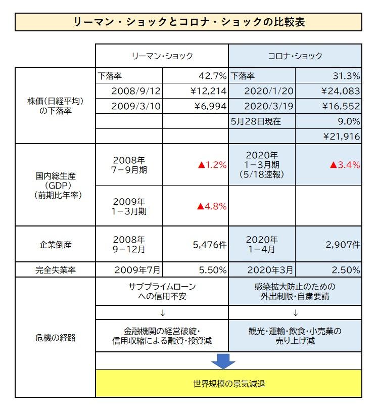 比較表-2