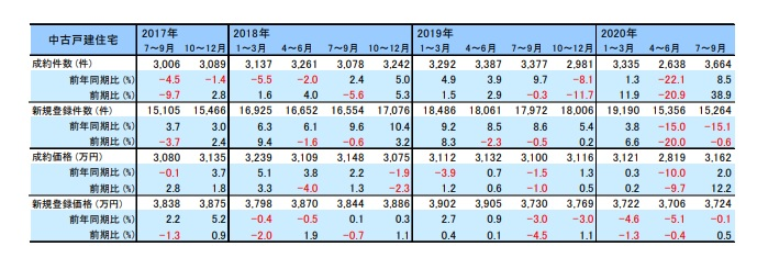 不動産流通市場サマリーレポート