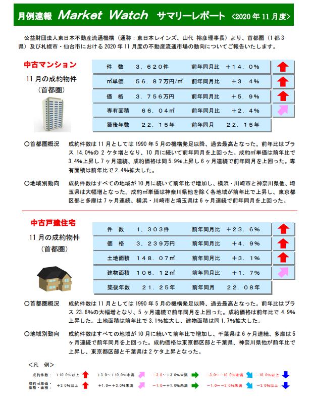 レインズマーケットリポート2020年11月度不動産流通システム高場