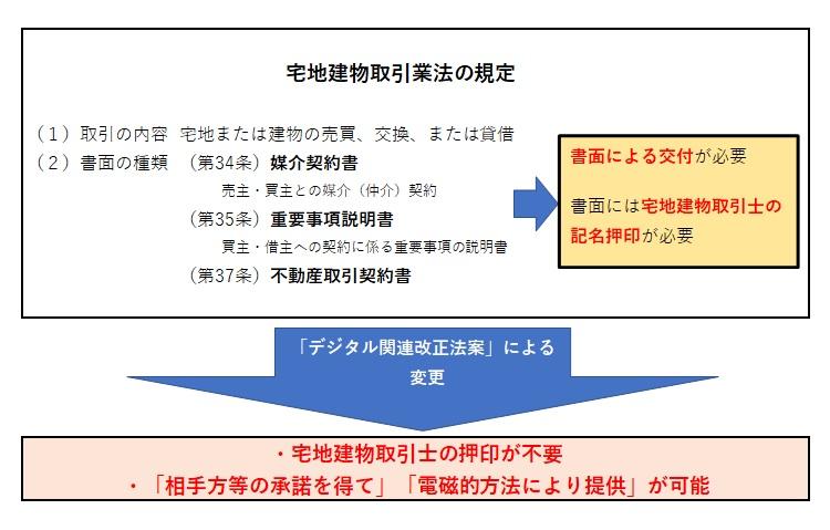 宅地建物取引業の規定-図