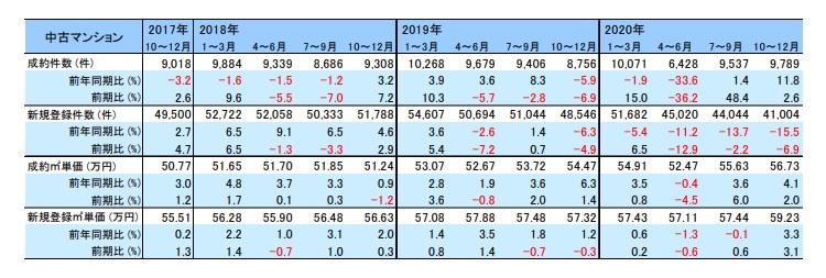 2018~2020年の取引動向