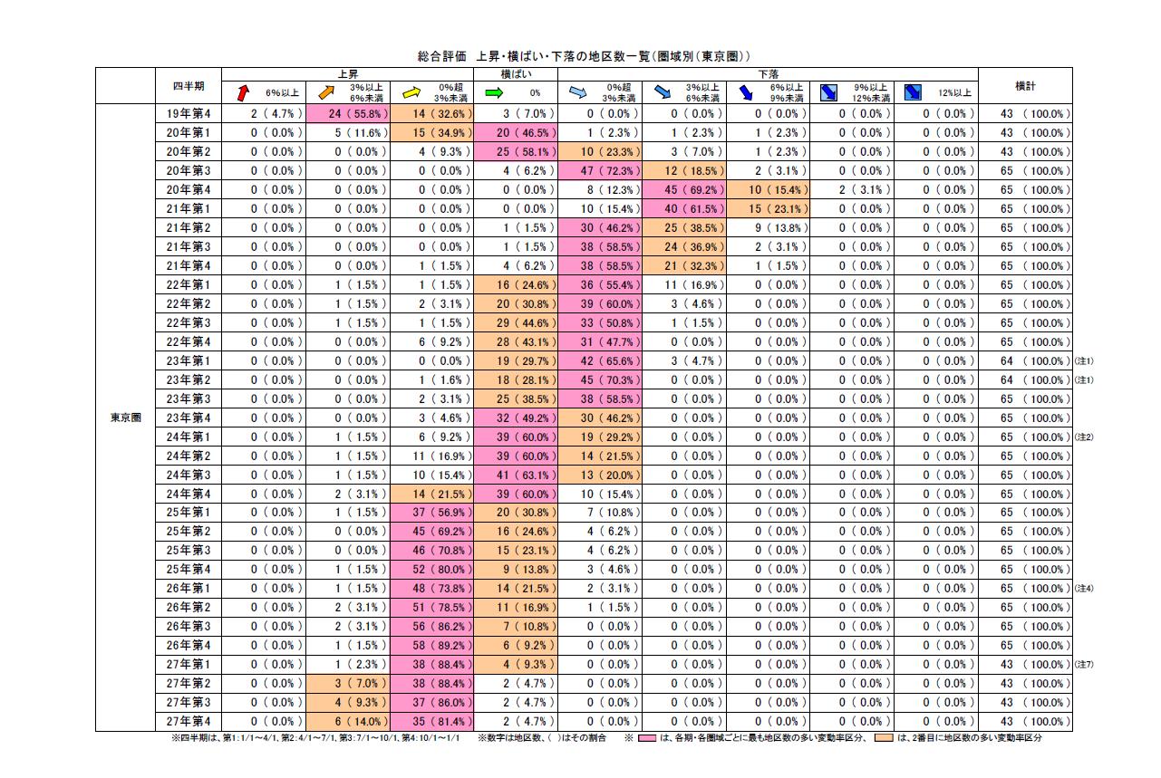 地価LOOKレポート東京2