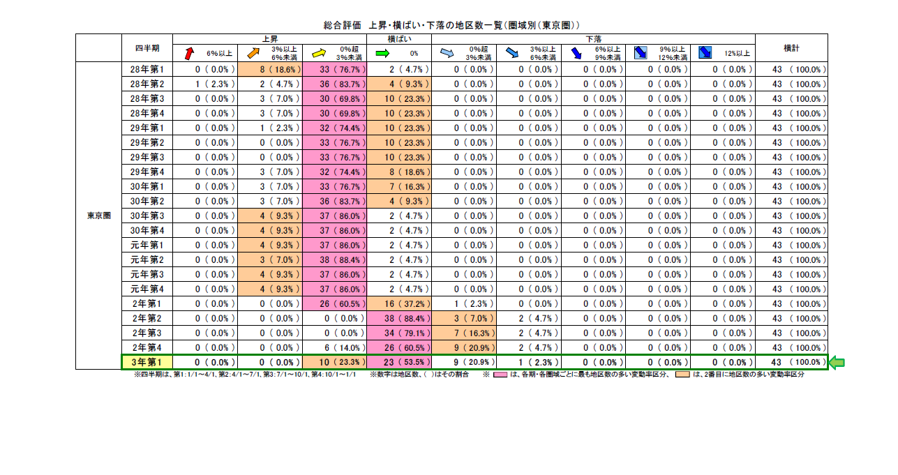 地価LOOKレポート東京1